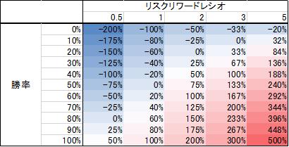 リスクリワードレシオ・プロフィットファクターから損益分岐点と期待値を計算する