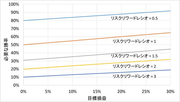 リスクリワードレシオ、勝率、損益の関係